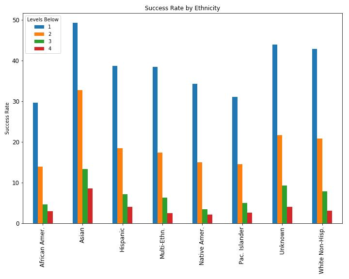 multi-bar-chart